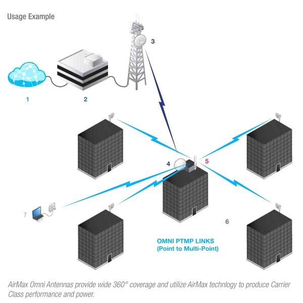 آنتن امنی 2 گیگا Mimo یوبیکیوتی UbiQuiti AMO-2G10یکی دیگر از آنتنهای امنی یوبیکوییتی است که به جهت استفاده در پروژه های PTMT ( یک نقطه به چند نقطه ) مورد استفاده