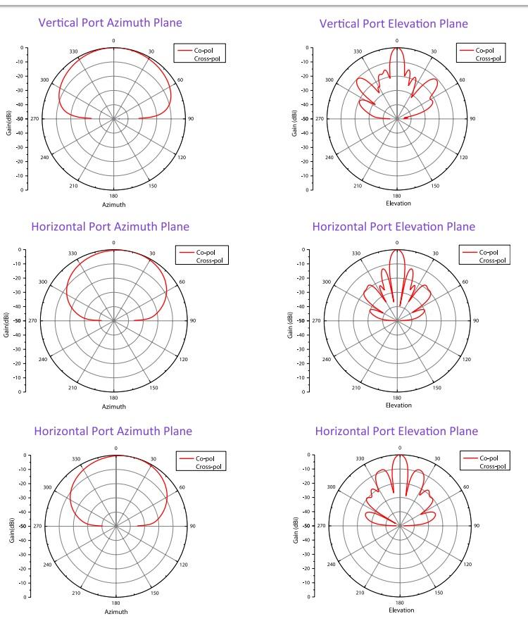 مشخصات آنتن سکتور انجنیوس EnGenius SA5315