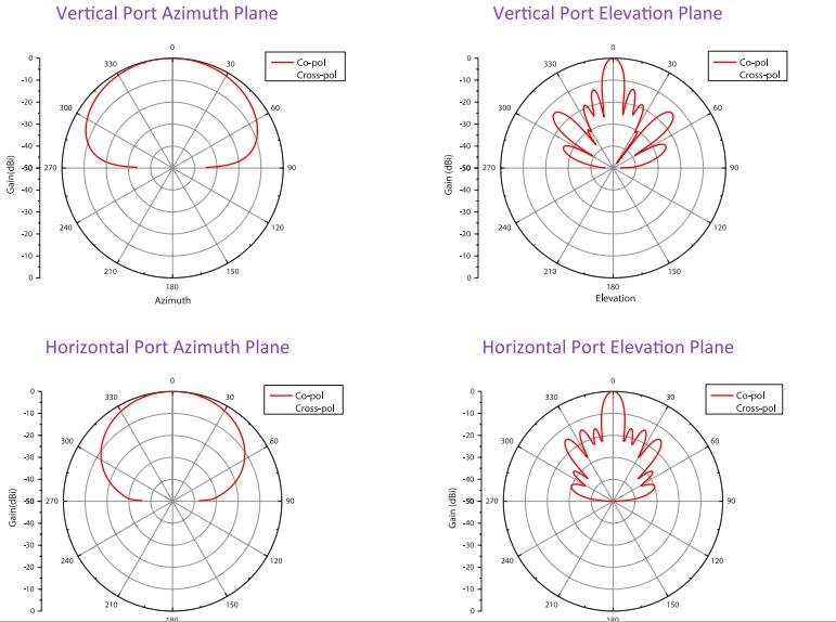 مشخصات آنتن سکتور 120 درجه EnGenius SA2216