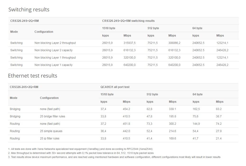 روتر سوئیچ میکروتیک CRS326-24S+2Q+RM تصویر 4