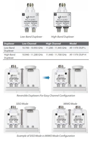 نکته ی جالبی که باید در مورد این رادیو بدانید این است که می توانید به صورت دلخواه از Duplexer مورد نیاز خود که در دو مدلLow-Band Duplexer وHigh-Band Duplexer می باشد را بر روی دستگاه قرار دهید . با قرار دادن این ماژولLow Band Duplexer 10.700 - 10.955 GHz 11.200 - 11.445 GHz در دسترس و با قرار دادنHigh-Band Duplexer 10.940 - 11.200 GHz 11.440 - 11.700 GHz امکان استفاده از فرکانسهای تعریف شده وجود دارد