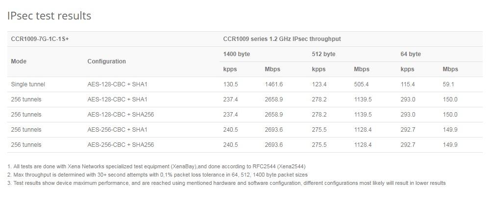 روتر میکروتیک Mikrotik CCR1009 7G 1C 1S test Ipsec