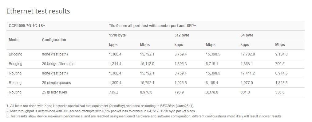 مشخصات کر روتر میکروتیک +Mikrotik CCR1009-7G-1C-1S