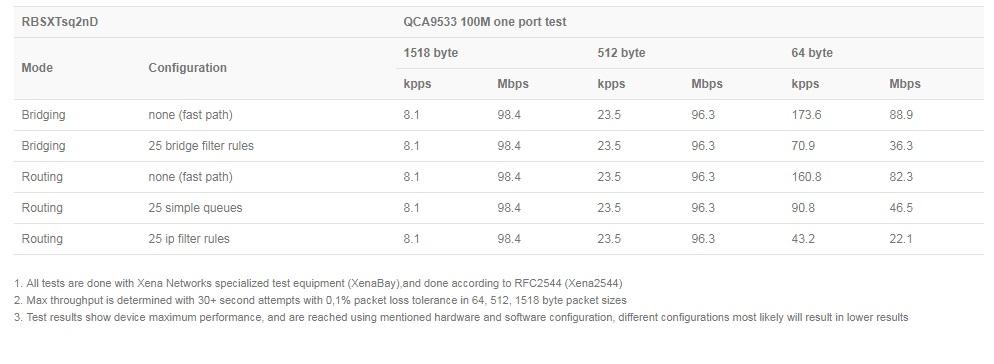 میکروتیک SXTsq Lite2 با دارا بودن آنتن 10 Dbi و دارا بودن توان خروجی 1000 میلی وات توان ارسال سیگنال تا فاصله 5 کیلومتر را دارا می باشد .میکروتیکSXTsq Lite2 دارای لایسنس سطح 3 می باشد که اجازه ارتباط تنها نقطه به نقطه و یا استفاده به عنوان CPE را به شما می دهد .