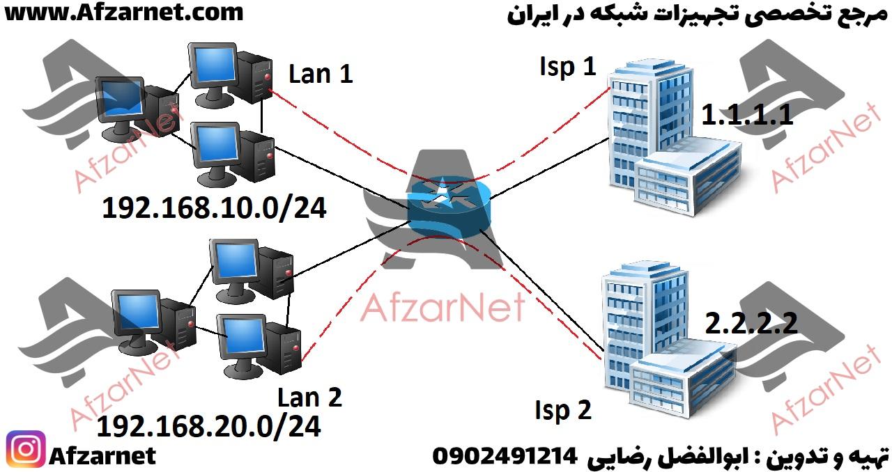 Mangle معمولا برای دسته بندی و مارک کردن پکتها مورد استفاده قرار می گیرد . وقتی که شبکه شما دارای چندین نتورک و یا IP Gateway های گوناگونی باشد برای اینکه بتوانید هر سرویس شبکه را فقط بر روی بعضی از Gateway ها هدایت کنید تا روی ترافیک خود مدیریت داشته باشید از این امکان استفاده می کنید