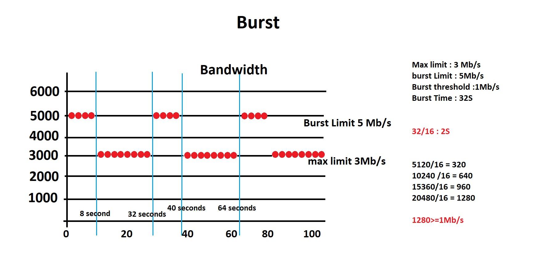 ما در سناریوی بالا یک Max limit داریم با سرعت 3Mb/s یک Burst Limit داریم با سرعت 5Mb/s و یک Burst thershold داریم با سرعت 1Mb/s و یک Burst time با عدد 32 ثانیه .