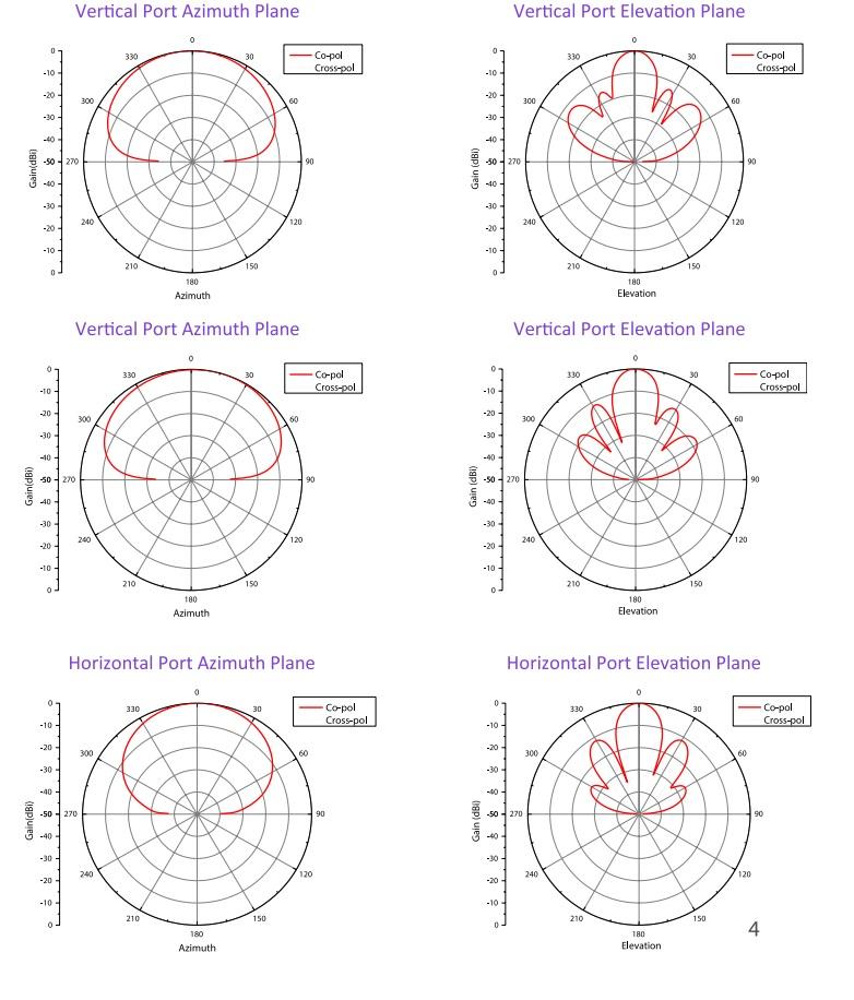 مشخصات آنتن سکتور 120 درجه انجنیوس SA2312