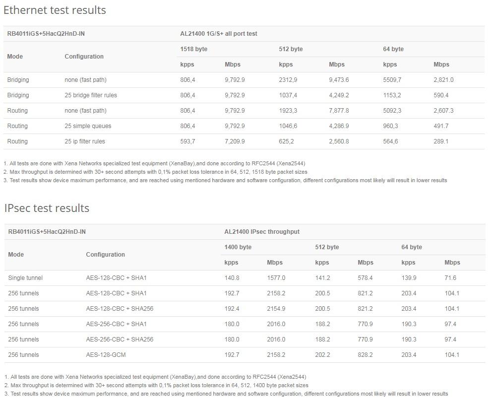مشخصات اکسس پوینت میکروتیک RB4011iGS+5HacQ2HnD-IN