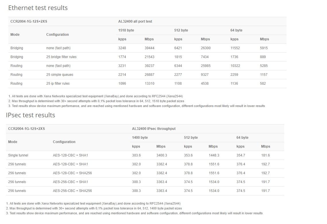 مشخصات روتر فیبر میکروتیک CCR2004-1G-12S+2XS