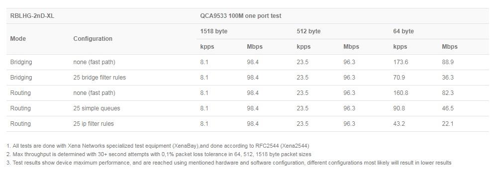مشخصات رادیو وایرلس میکروتیک Mikrotik LHG XL 2
