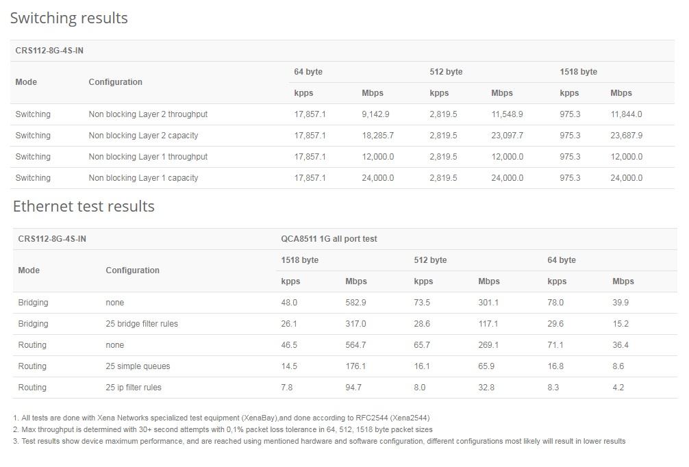 مشخصات روتر سوئیچ میکروتیک CRS112-8G-4S-IN