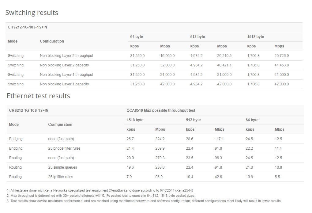 مشخصات روتر سوئیچ میکروتیک CRS212-1G-10S-1S+IN