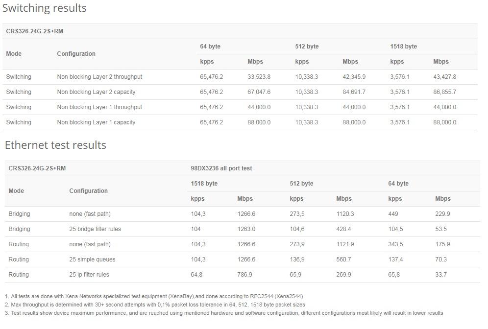 مشخصات روتر سوئیچ میکروتیک CRS326-24G-2S+RM