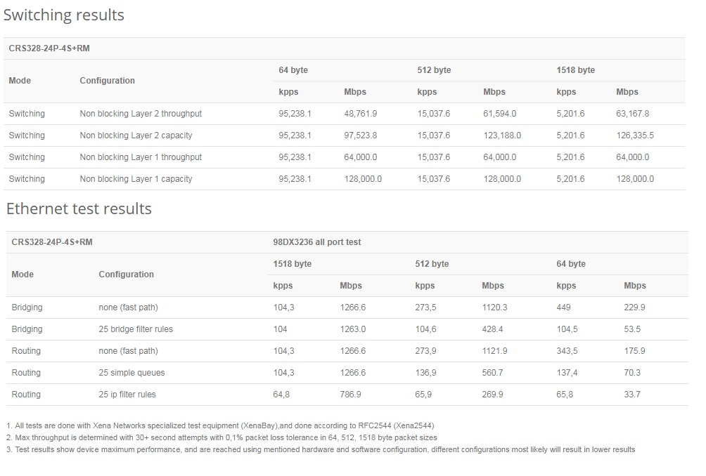 مشخصات سوئیچ POE میکروتیک Mikrotik CRS328-24P-4S+RM