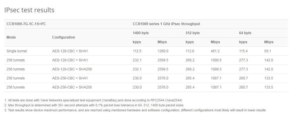 قدرت کر روتر میکروتیک Mikrotik CCR1009-7G-1C-1S+PC