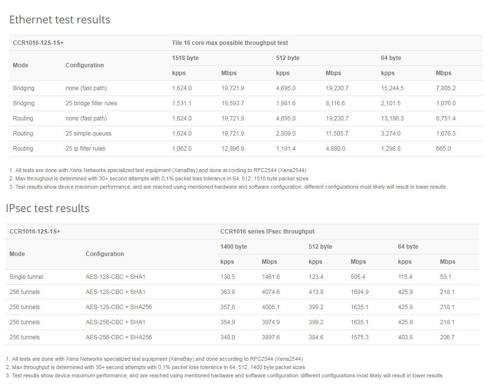مشخصات کر روتر میکروتیک +Mikrotik CCR1016-12S-1S