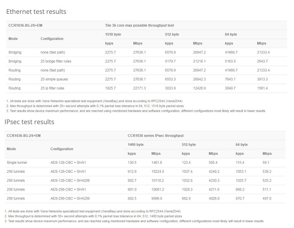 مشخصات کر روتر میکروتیک Mikrotik CCR1036-8G-2S+EM